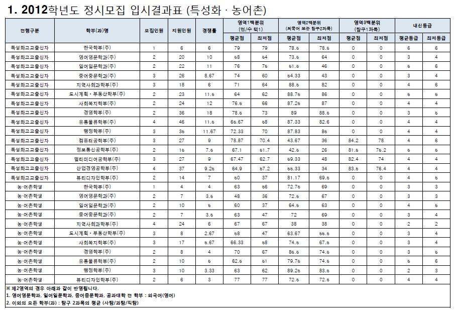 2012학년도 정시모집 입시결과표(특성화,농어촌)